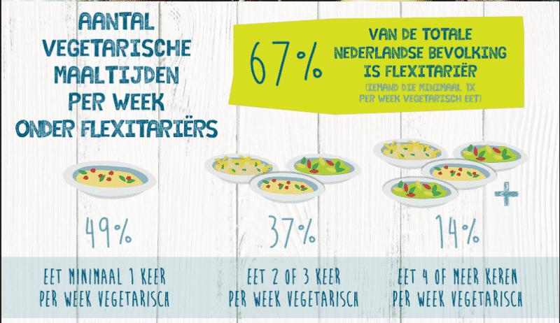 Helft Nederlanders Flexitariër