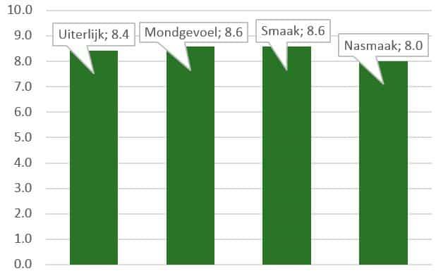 Positieve resultaten vegan linzenburger