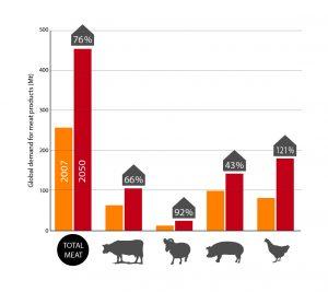 Livestock_distribution