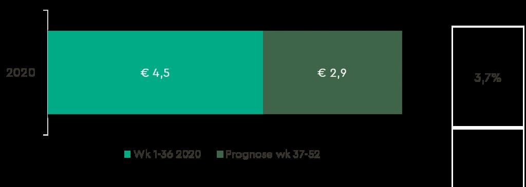 Omzetprognose 'Vers' in € binnen plant-based producten in de Nederlandse retail