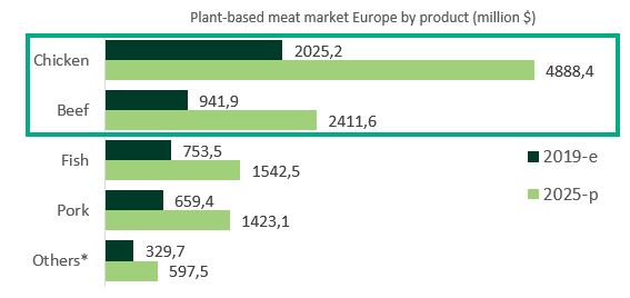 Development plant-based chicken and beef market