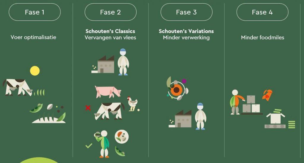 We blijven pionieren - de vier fases van Schouten